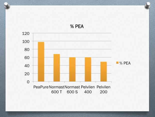 PEA Konzentration in PeaPure, Normast, Pelvilen