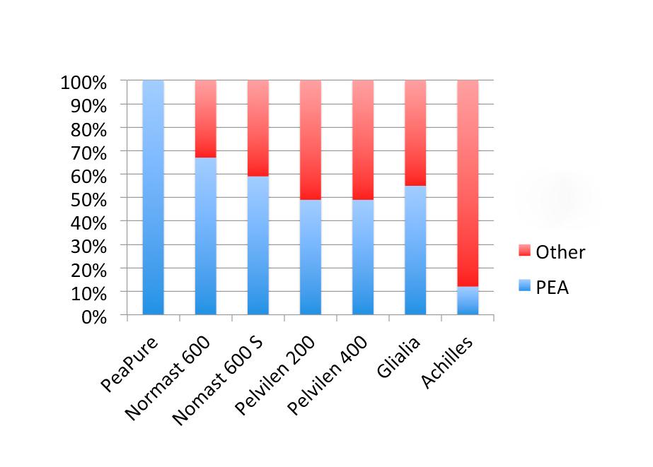 La percentuale di PEA è il più alto in PeaPure