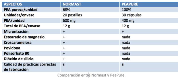 Comparacion entre Normast y PeaPure