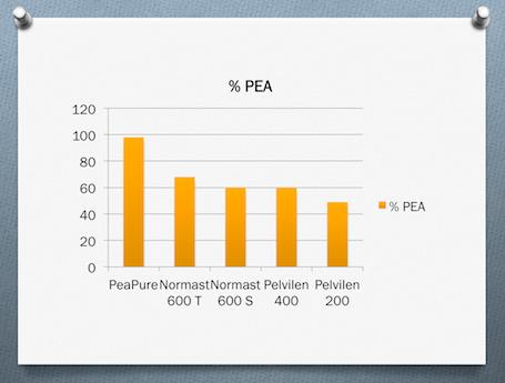 %PEA in Normast, PeaPure, Pelvilen