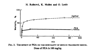Protective effect of PEA