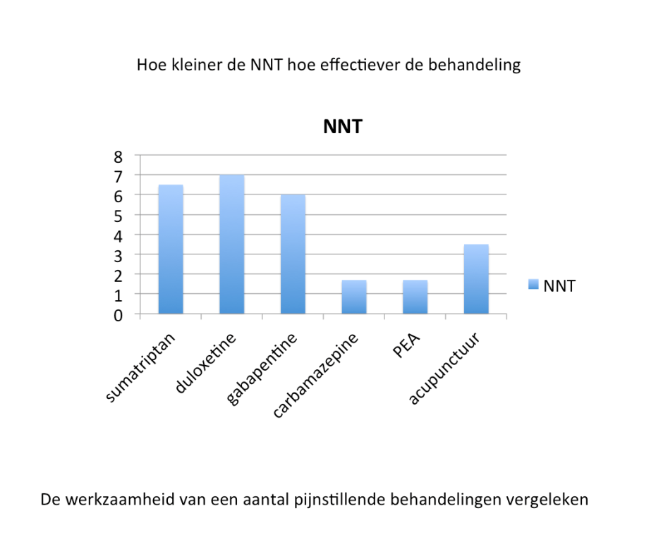 NNT, Numbers Needed to Treat van pijnstillers