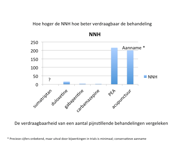 NNH, Numbers Needed to Harm voor pijnstillers