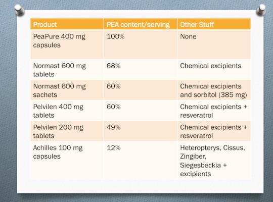 %PEA in Normast, Pelvilen, peaPure, Achilles