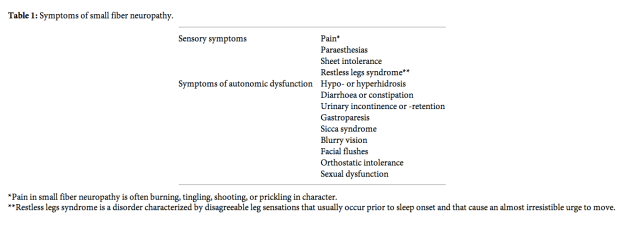 Symptoms small fibre neuropathy