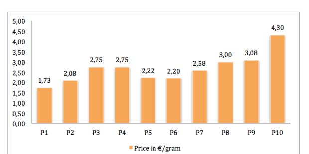 Price PeaPure, Normast, Adolene, Pelvilen, Glialia, Achilles,