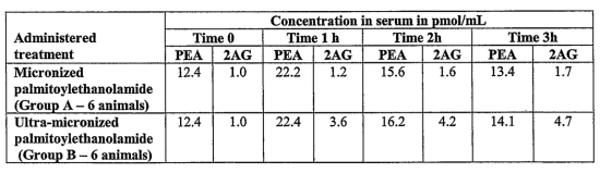 Concentrations 2-AG after ultra-micronized PEA are 4 times increased